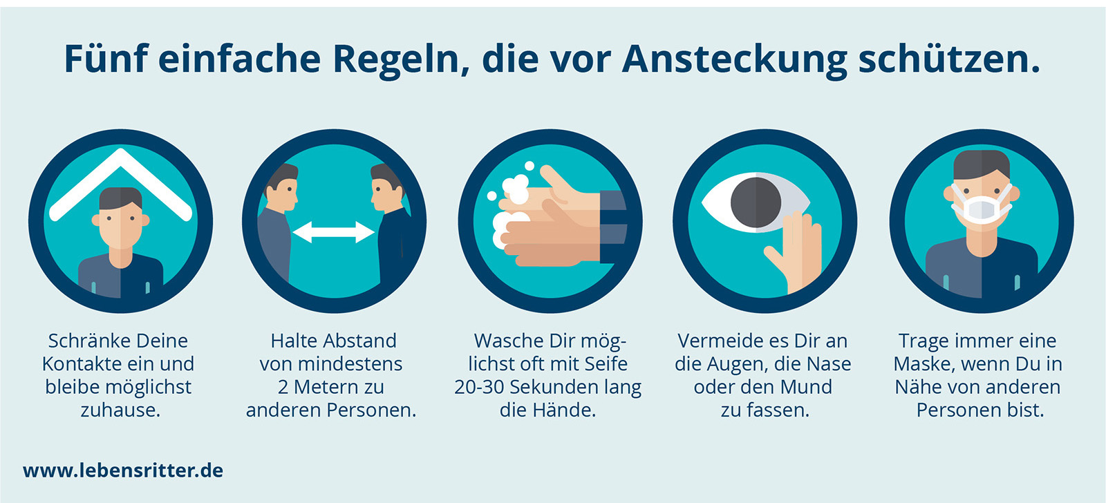 Werbung Lebensritter Netzwerk Organspende NRW Die Werbtätigen Aktion #NurMitMaske Grafik Corona 5 Regeln die vor Ansteckung schützen