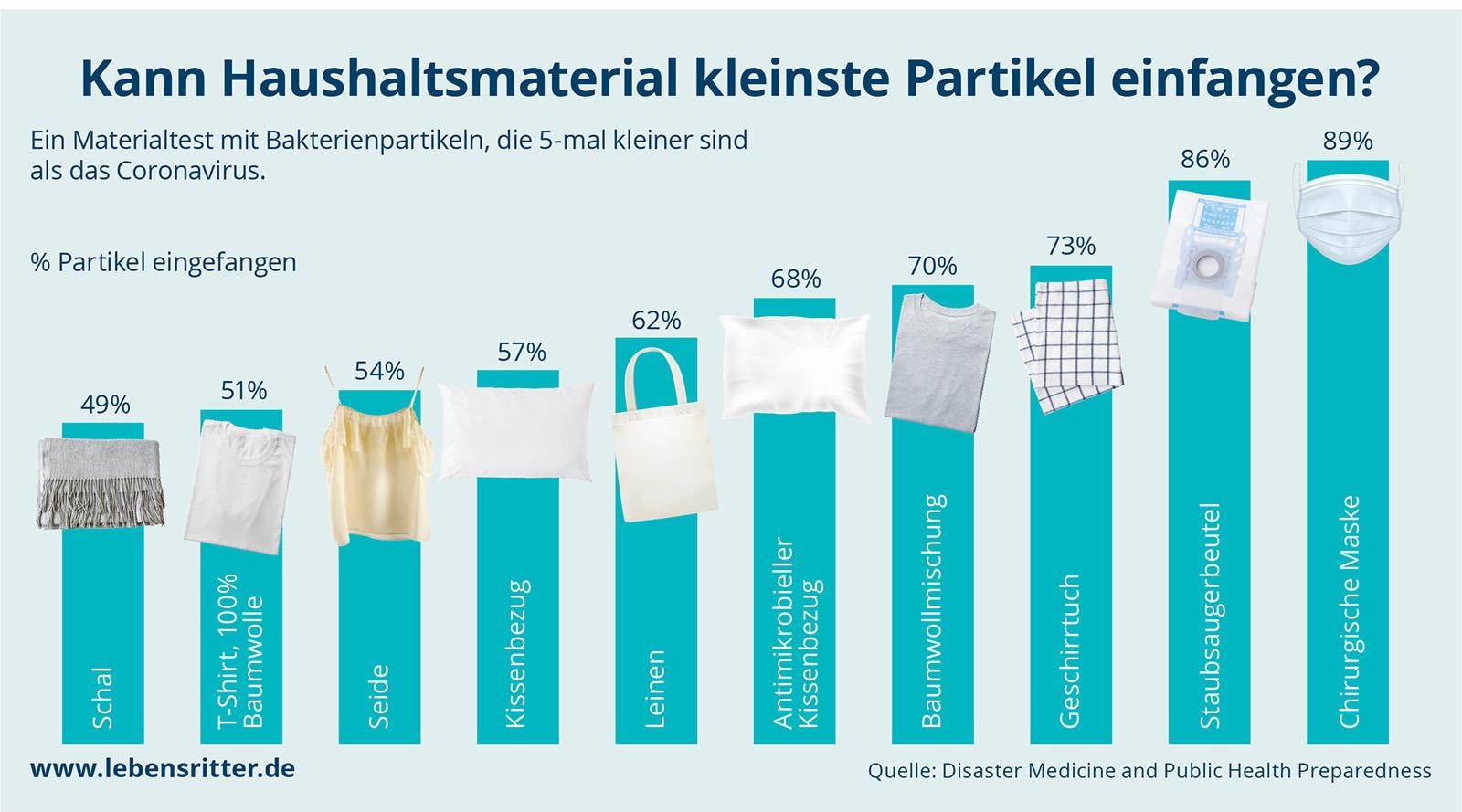 Werbung Lebensritter Netzwerk Organspende NRW Die Werbtätigen Aktion #NurMitMaske Grafik Corona Kann Haushaltsmaterial kleinste Partikel einfangen